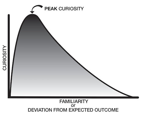 How to Pique Peak Curiosity